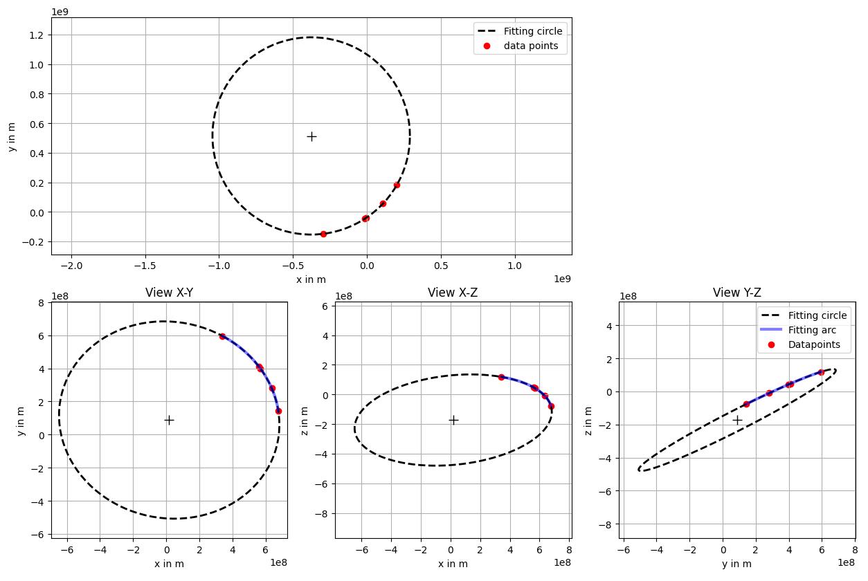 El plano del los manchas solares en rojo de diferentes perspectivas en 2D.