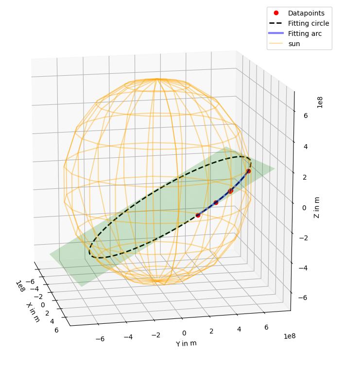Gráfica 3D del modelo del sol con manchas solares. En verde se puede ver el plano con las manchas solares en rojo y el círculo en negro.